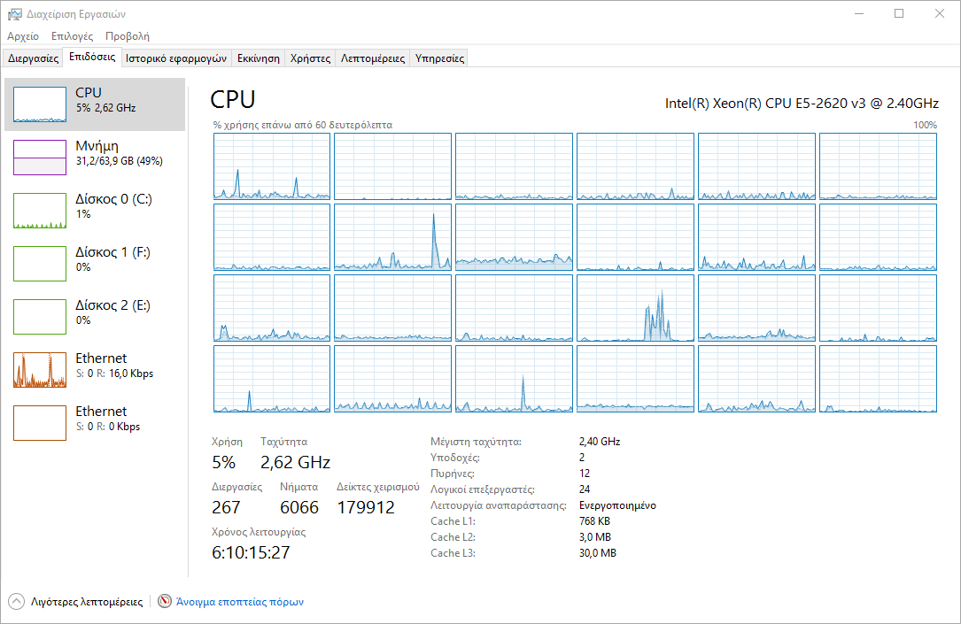 Windows 10 Task Manager Logical CPUs